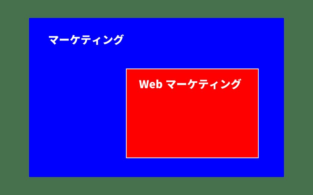 Webマーケティングinマーケティング